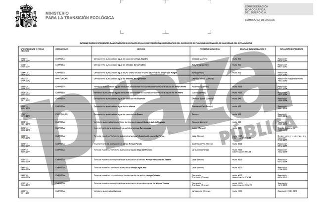 sanciones-impuestas-confederacion-hidrografica-duero_ediima20180615_0369_19